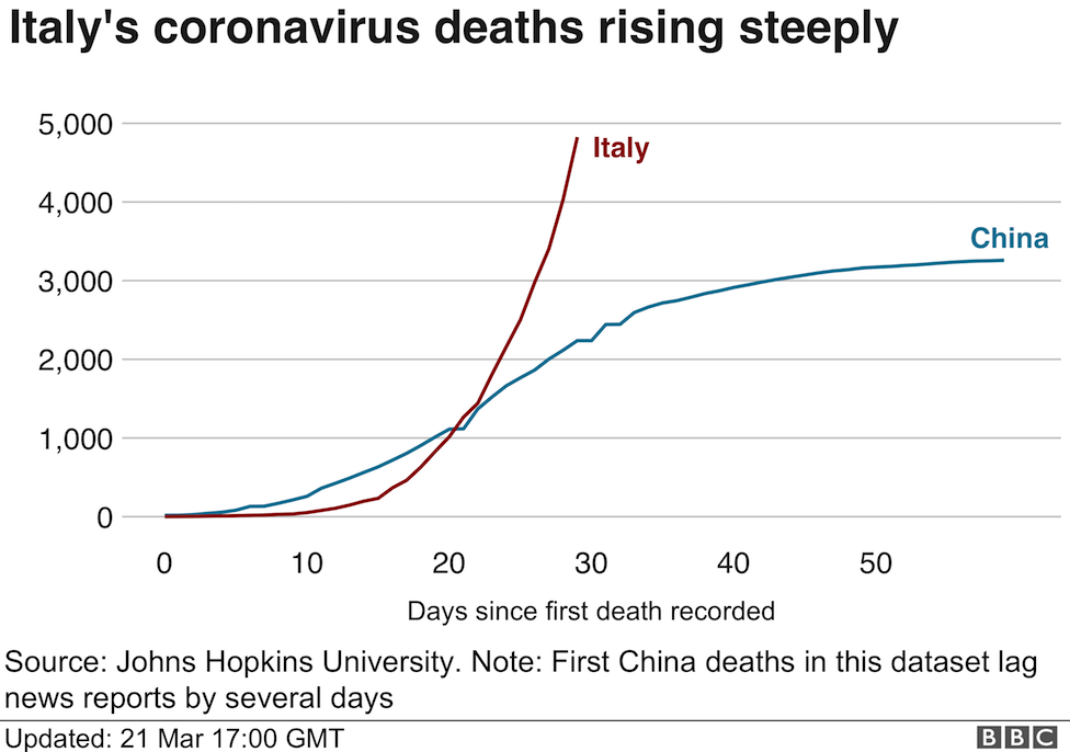 _111383430_deaths_trend_italy_china_21mar-nc.png