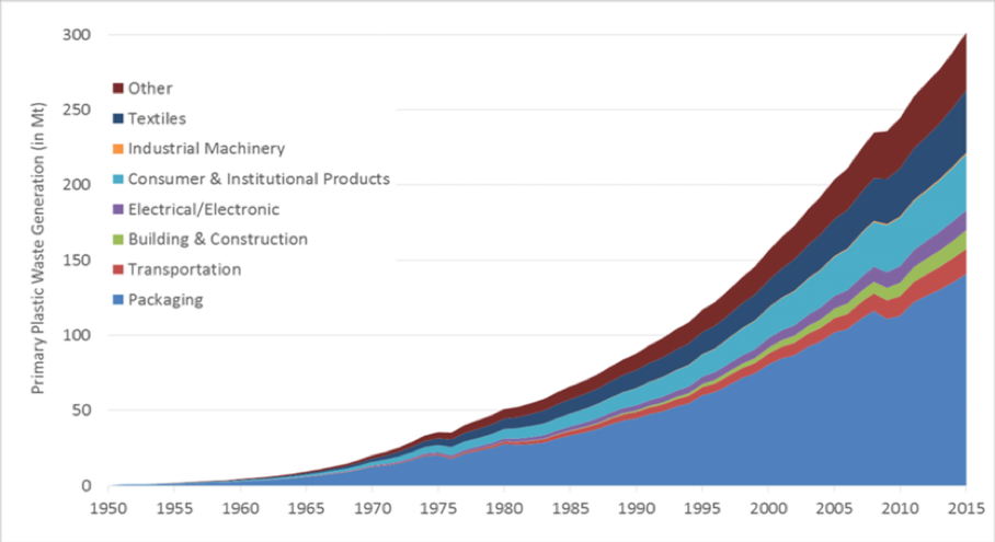 Global primary plastics production graph