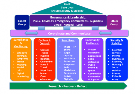 Emergency Framework for Countries and Communities